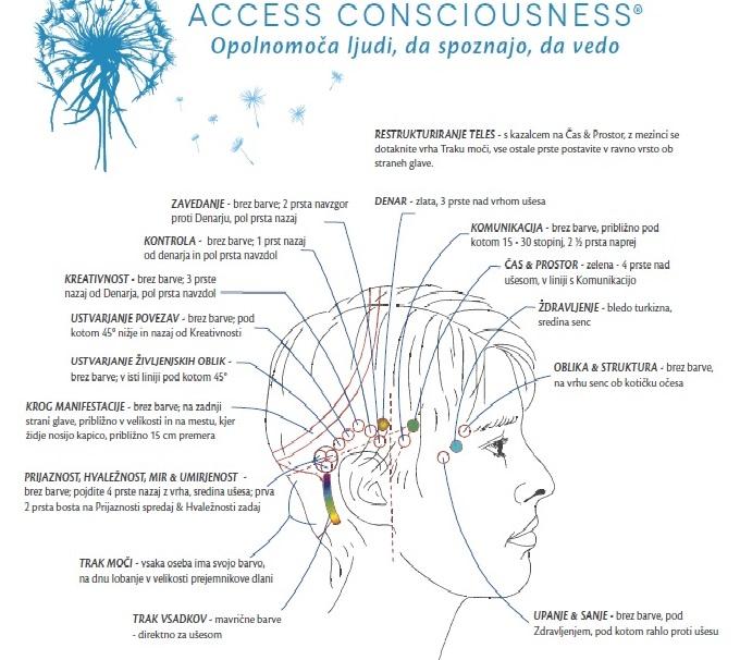 Brezplačna delavnica Access Consciousnessa